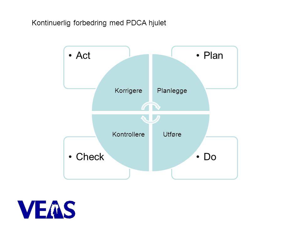 Do Check Plan Act Kontinuerlig forbedring med PDCA hjulet Korrigere