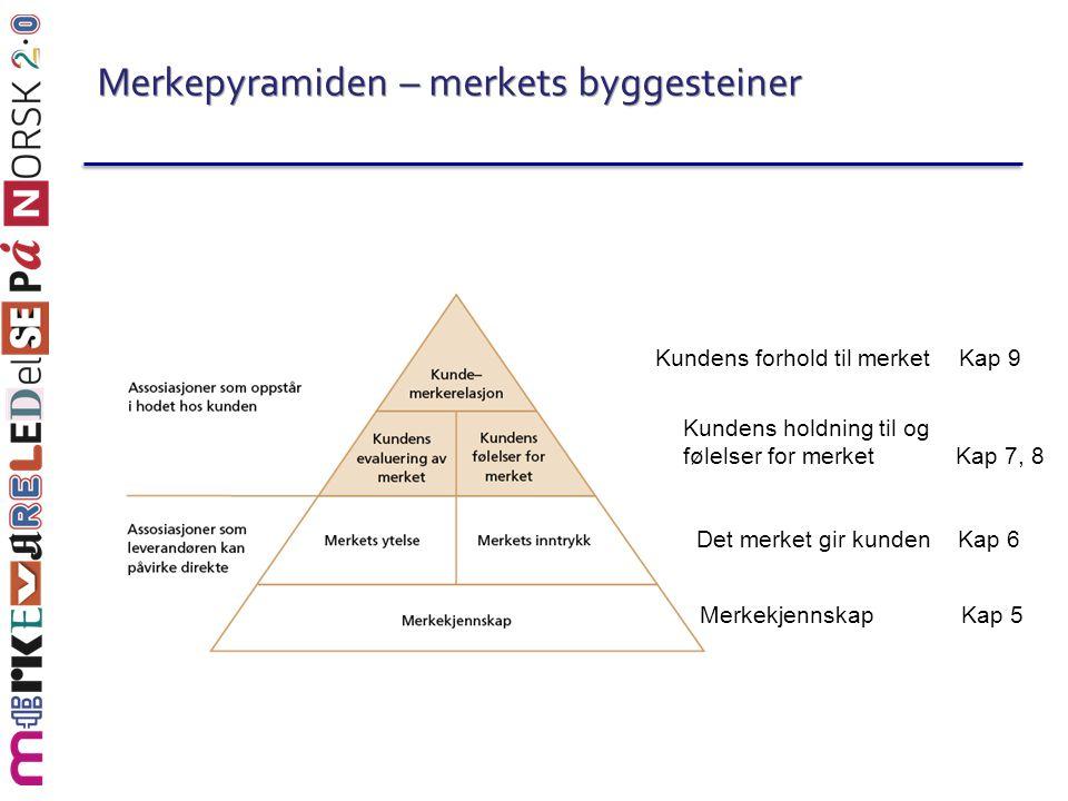 Merkepyramiden – merkets byggesteiner