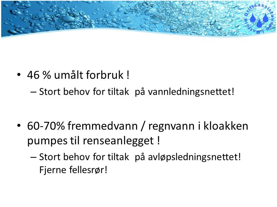 60-70% fremmedvann / regnvann i kloakken pumpes til renseanlegget !