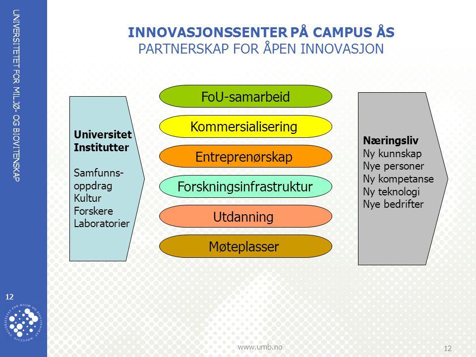 INNOVASJONSSENTER PÅ CAMPUS ÅS PARTNERSKAP FOR ÅPEN INNOVASJON