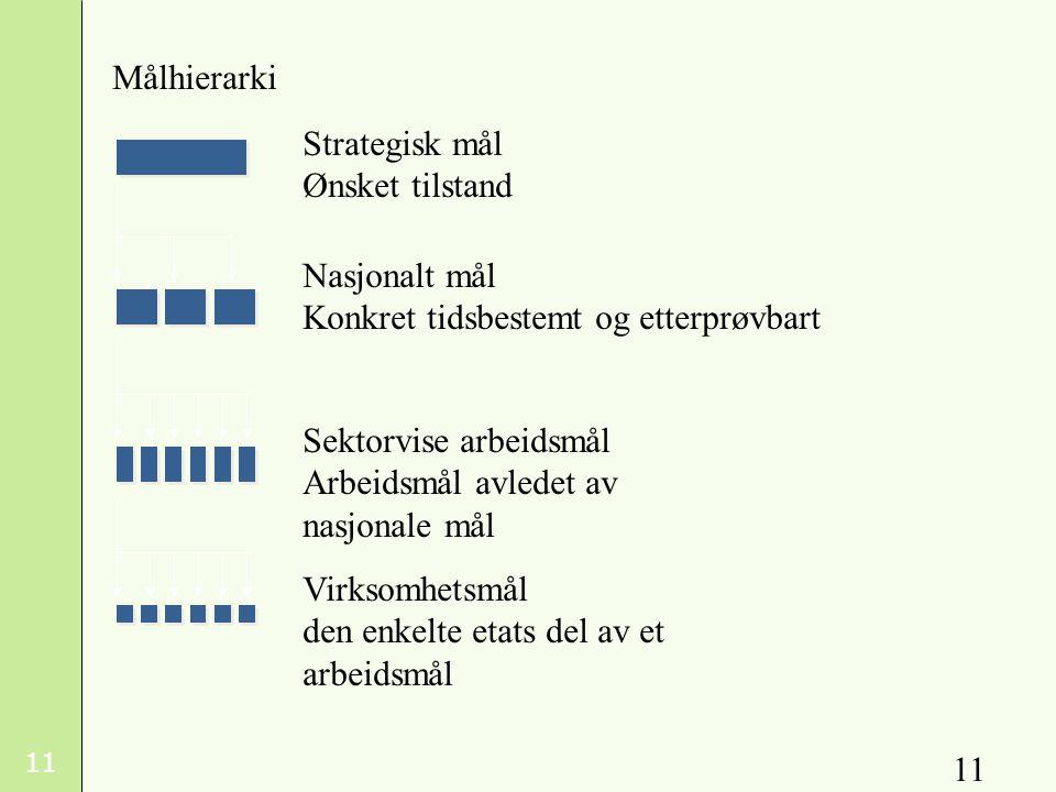 Målhierarki Strategisk mål Ønsket tilstand. Nasjonalt mål. Konkret tidsbestemt og etterprøvbart.