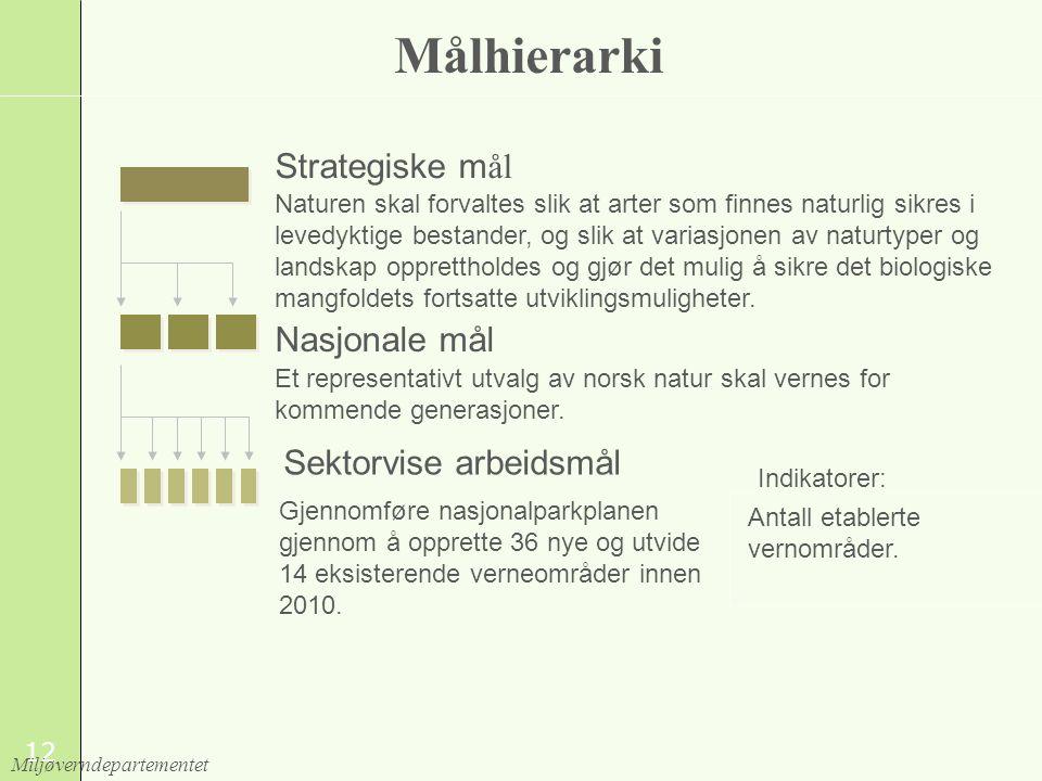 Målhierarki Strategiske mål Nasjonale mål Sektorvise arbeidsmål