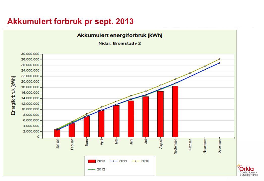 Akkumulert forbruk pr sept. 2013