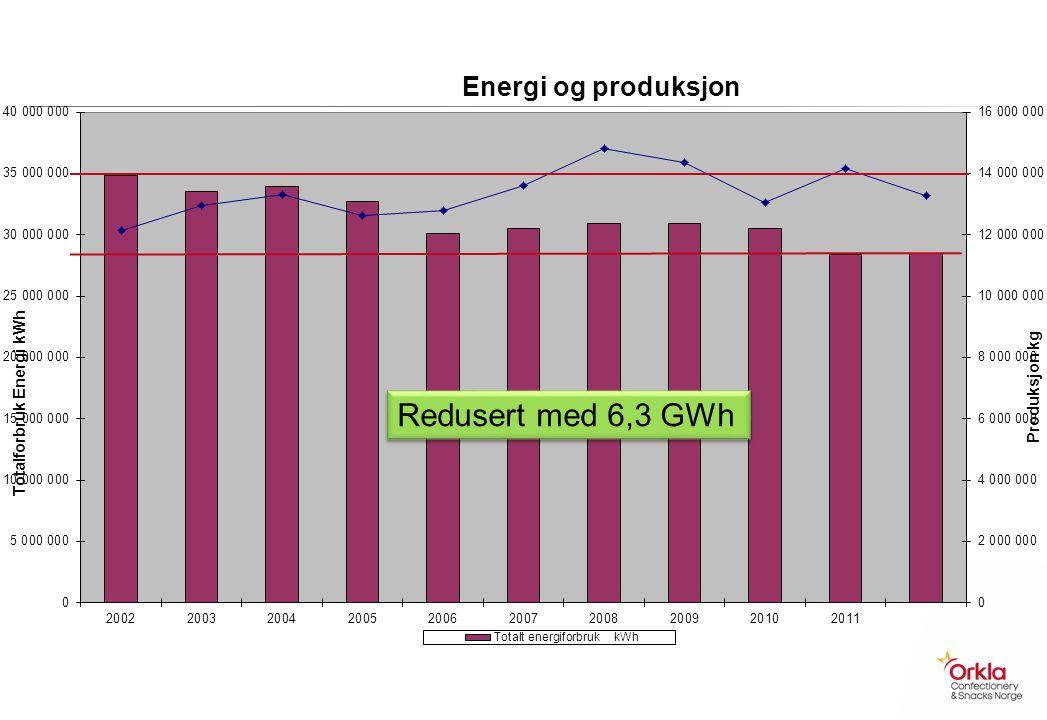 Redusert med 6,3 GWh
