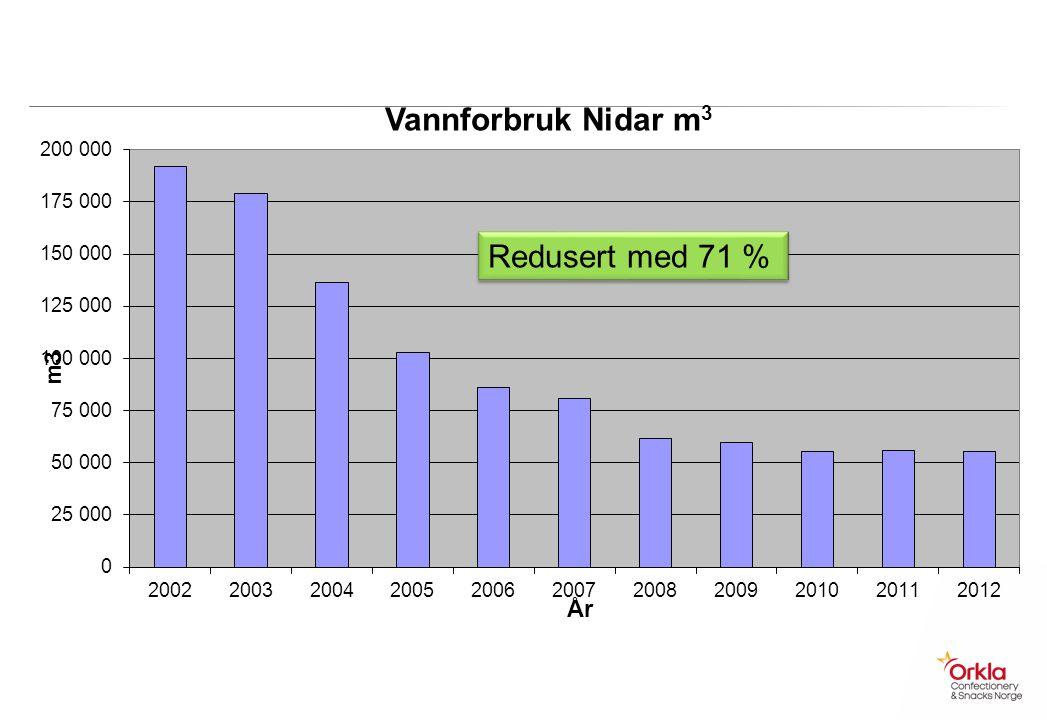 Redusert med 71 % Redusert med 136 581. Dvs 2,5 mill