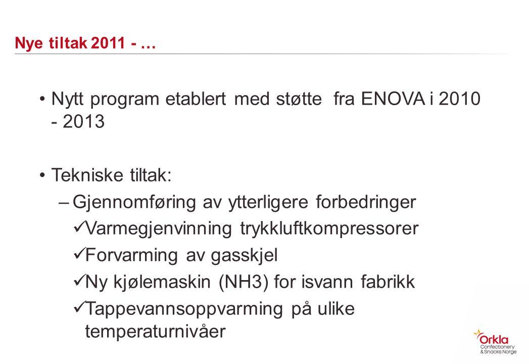 Nytt program etablert med støtte fra ENOVA i 2010 - 2013
