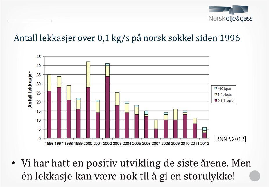Antall lekkasjer over 0,1 kg/s på norsk sokkel siden 1996