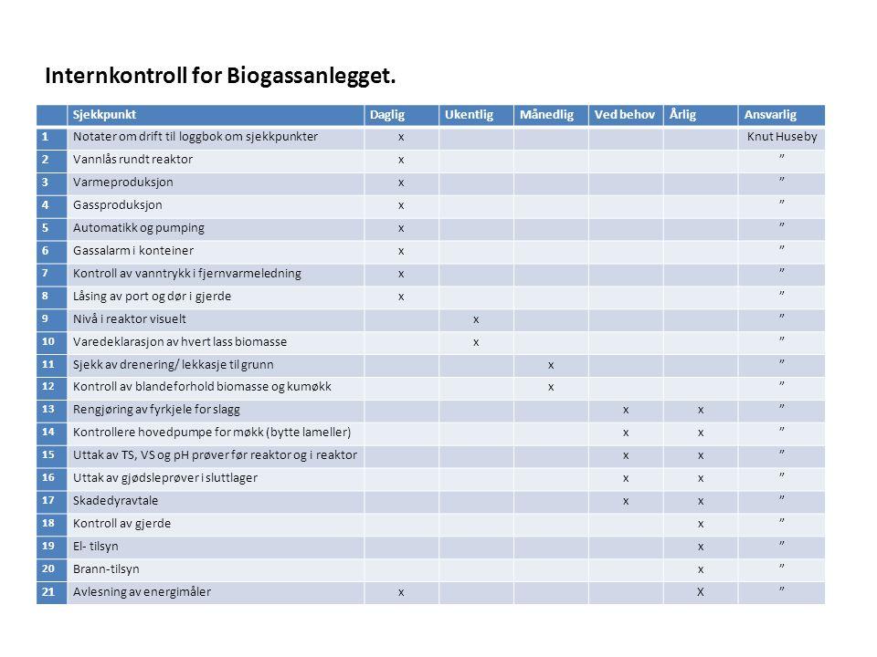 Internkontroll for Biogassanlegget.