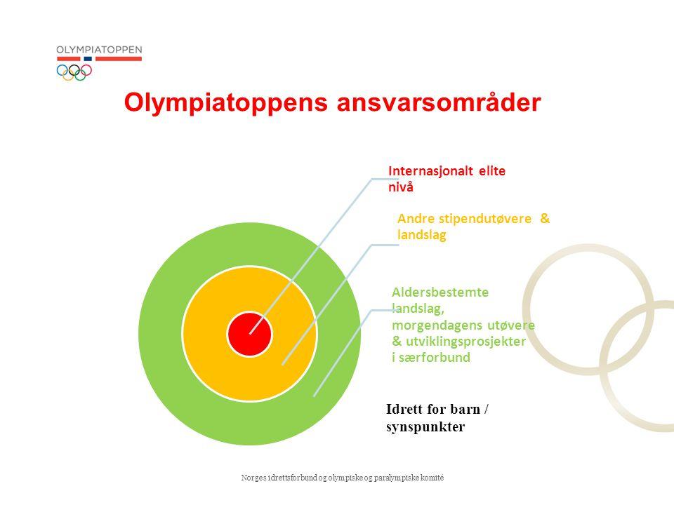 Olympiatoppens ansvarsområder