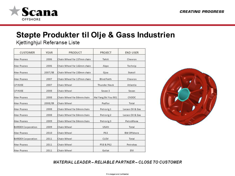 Støpte Produkter til Olje & Gass Industrien Kjettinghjul Referanse Liste