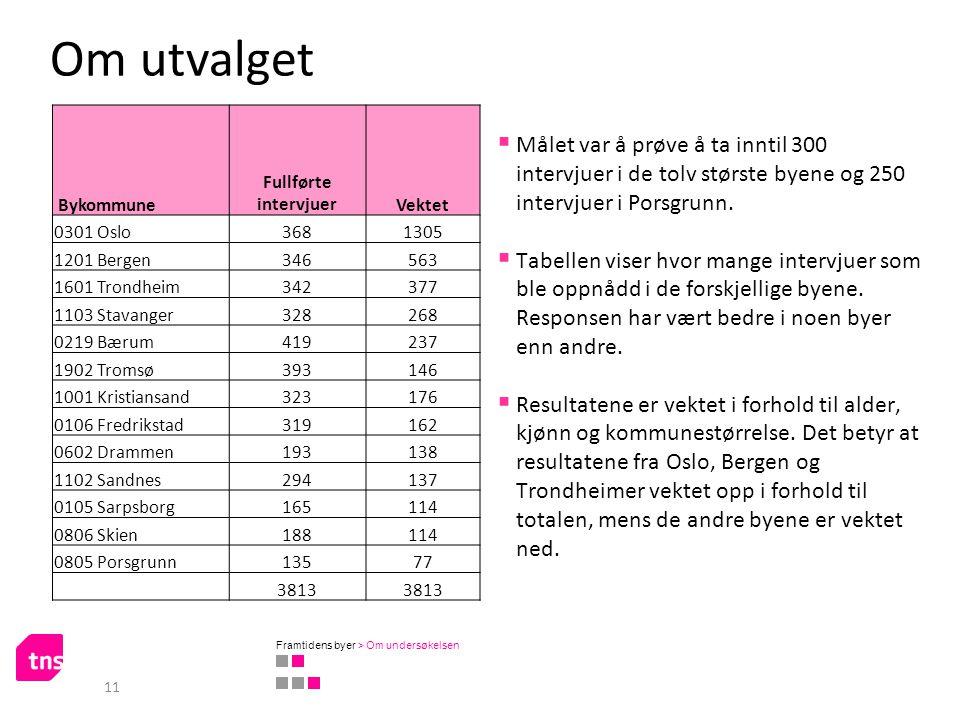 Om utvalget Bykommune. Fullførte intervjuer. Vektet. 0301 Oslo. 368. 1305. 1201 Bergen. 346.