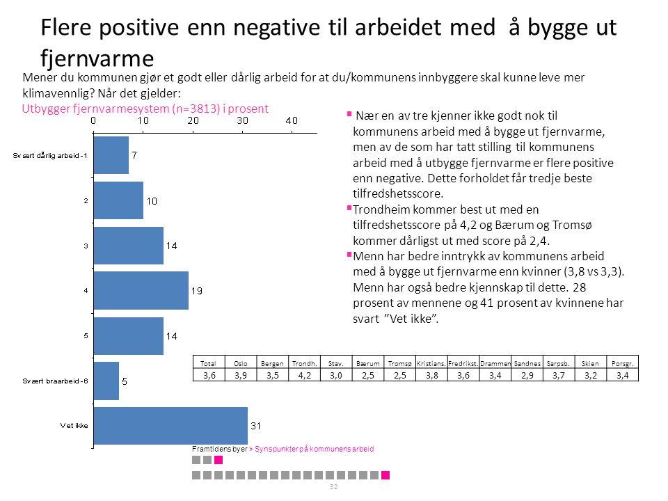 Flere positive enn negative til arbeidet med å bygge ut fjernvarme