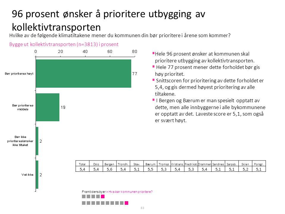 96 prosent ønsker å prioritere utbygging av kollektivtransporten