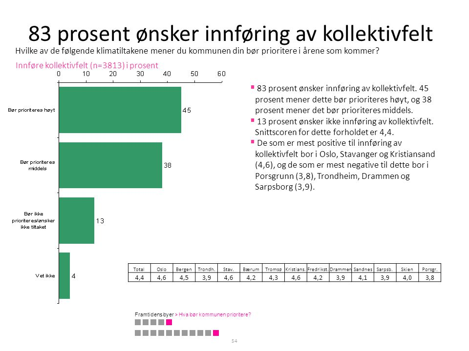 83 prosent ønsker innføring av kollektivfelt