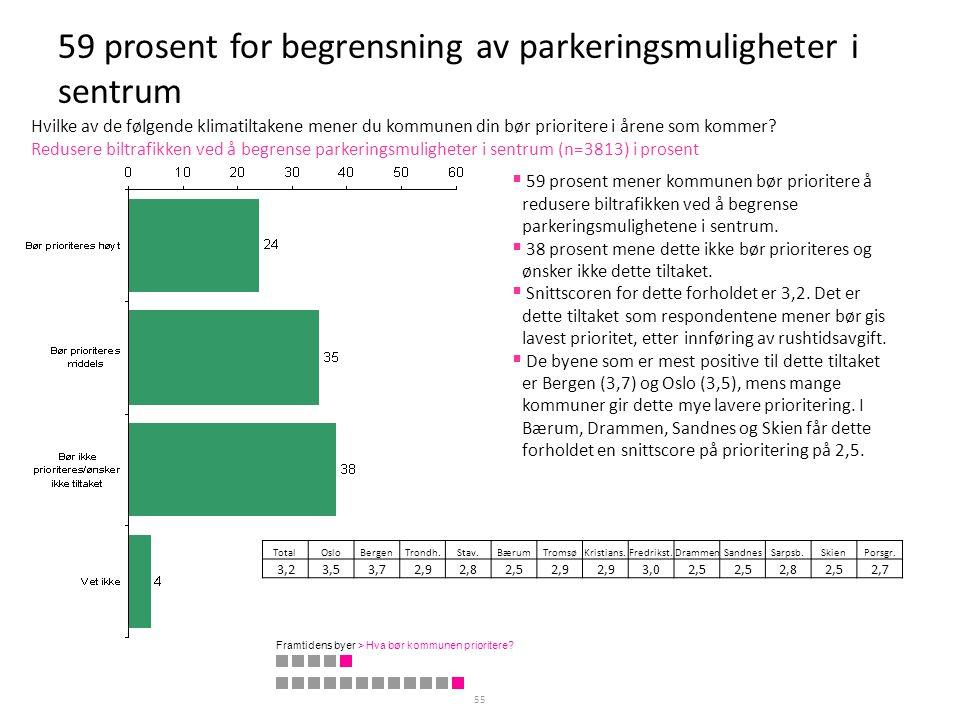 59 prosent for begrensning av parkeringsmuligheter i sentrum