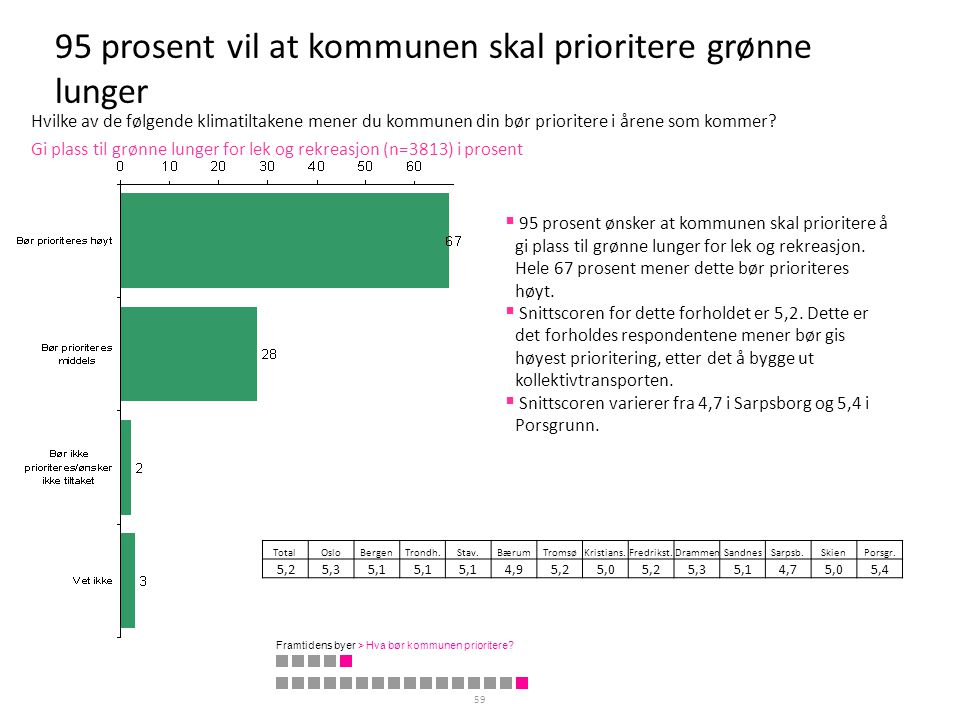95 prosent vil at kommunen skal prioritere grønne lunger