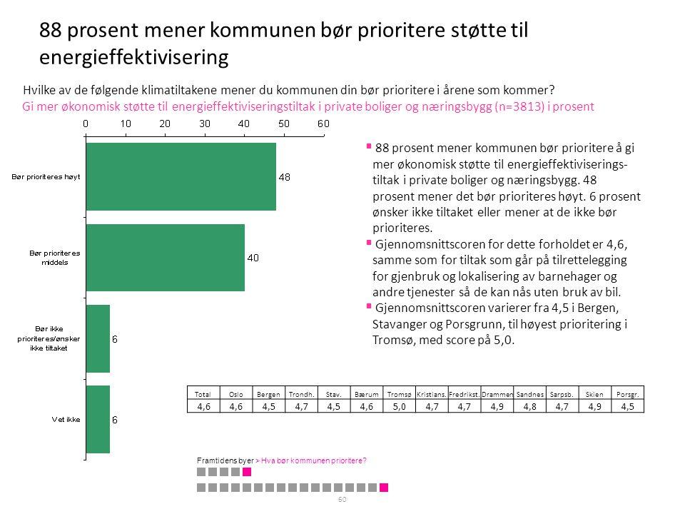 88 prosent mener kommunen bør prioritere støtte til energieffektivisering