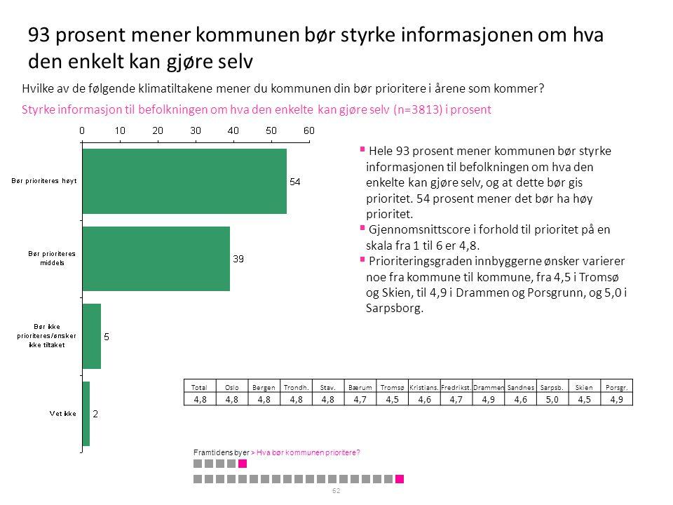 93 prosent mener kommunen bør styrke informasjonen om hva den enkelt kan gjøre selv