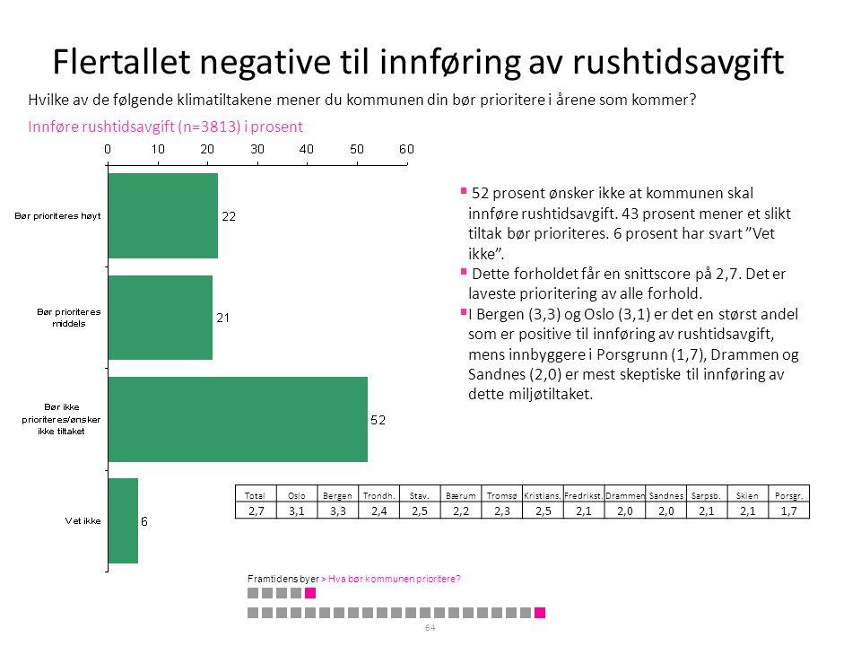 Flertallet negative til innføring av rushtidsavgift