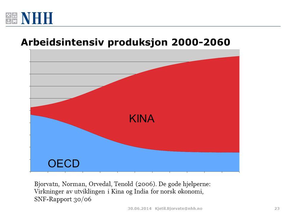 Arbeidsintensiv produksjon 2000-2060