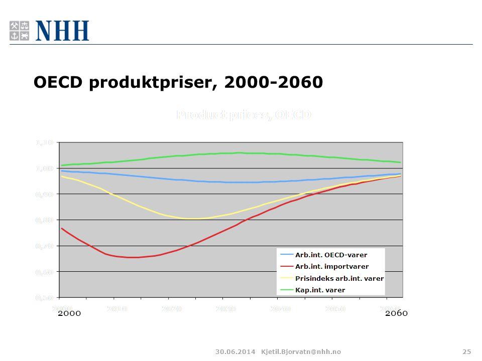 OECD produktpriser, 2000-2060 2000 2060 03.04.2017 Kjetil.Bjorvatn@nhh.no