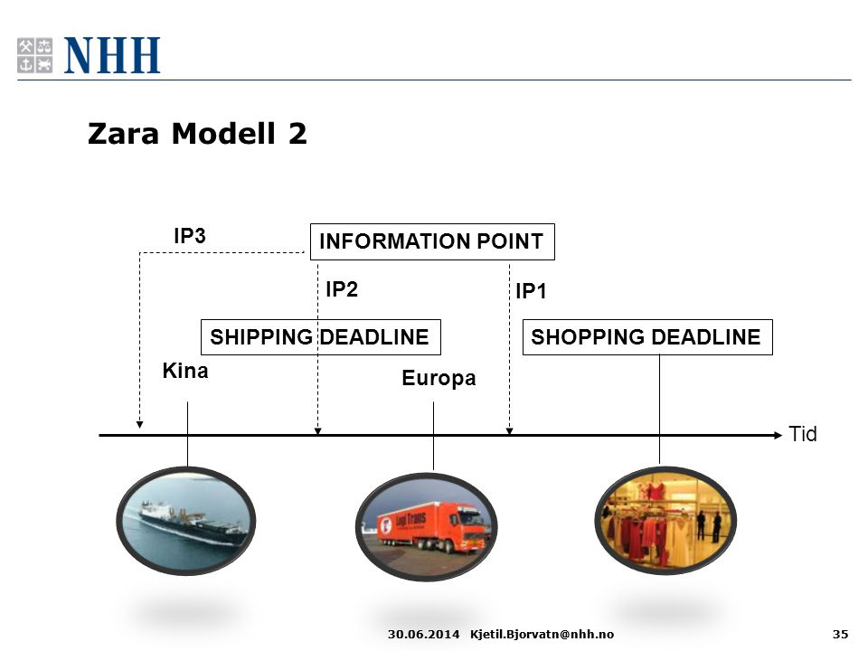Zara Modell 2 IP3 INFORMATION POINT IP2 IP1 SHIPPING DEADLINE