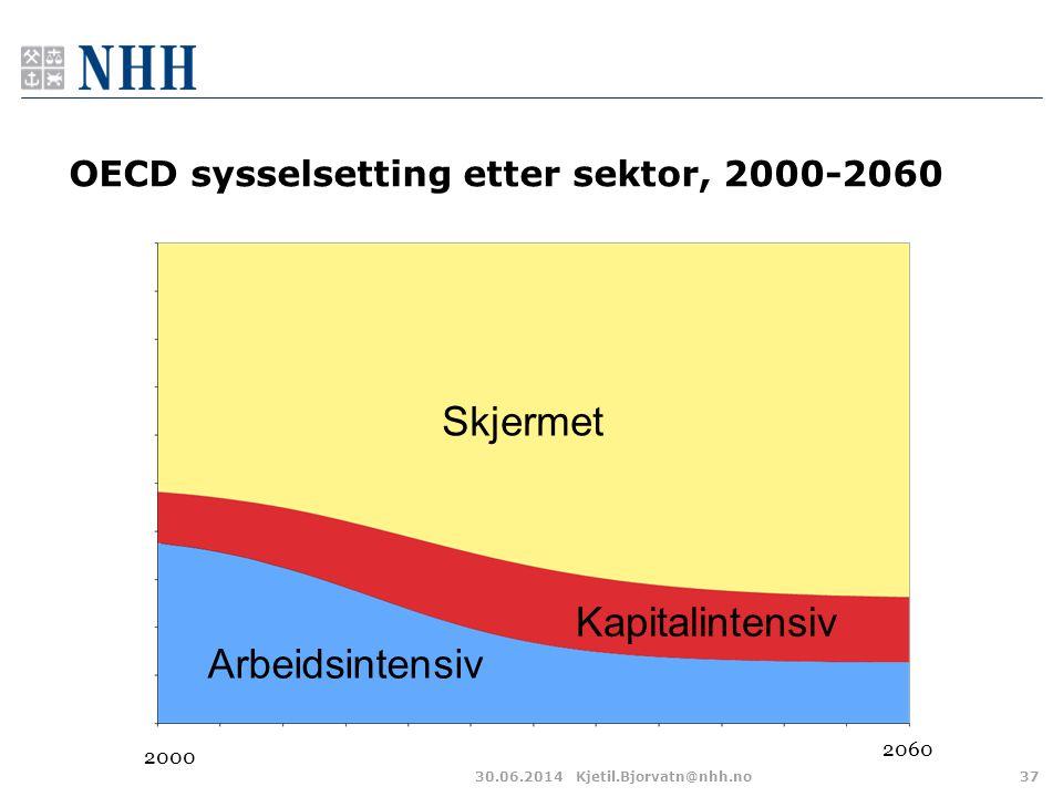 OECD sysselsetting etter sektor, 2000-2060