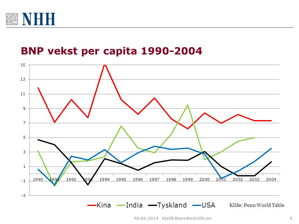 BNP vekst per capita 1990-2004 Kilde: Penn World Table 03.04.2017
