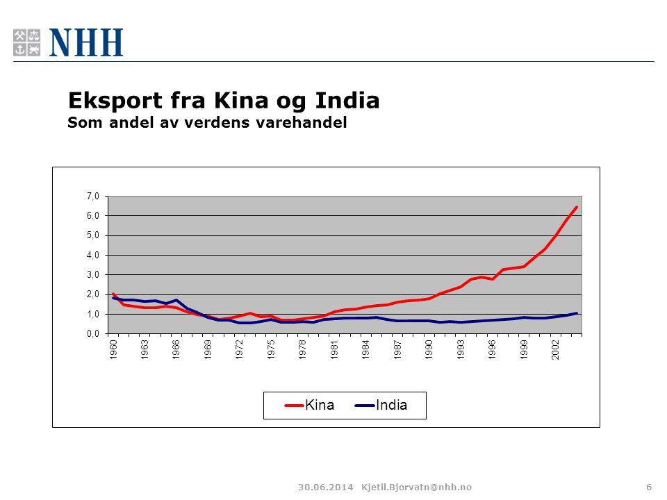 Eksport fra Kina og India Som andel av verdens varehandel