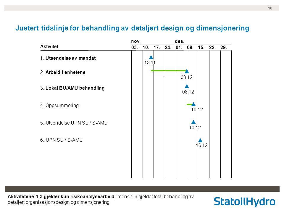 Justert tidslinje for behandling av detaljert design og dimensjonering
