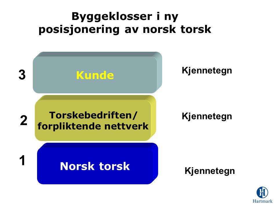 posisjonering av norsk torsk forpliktende nettverk