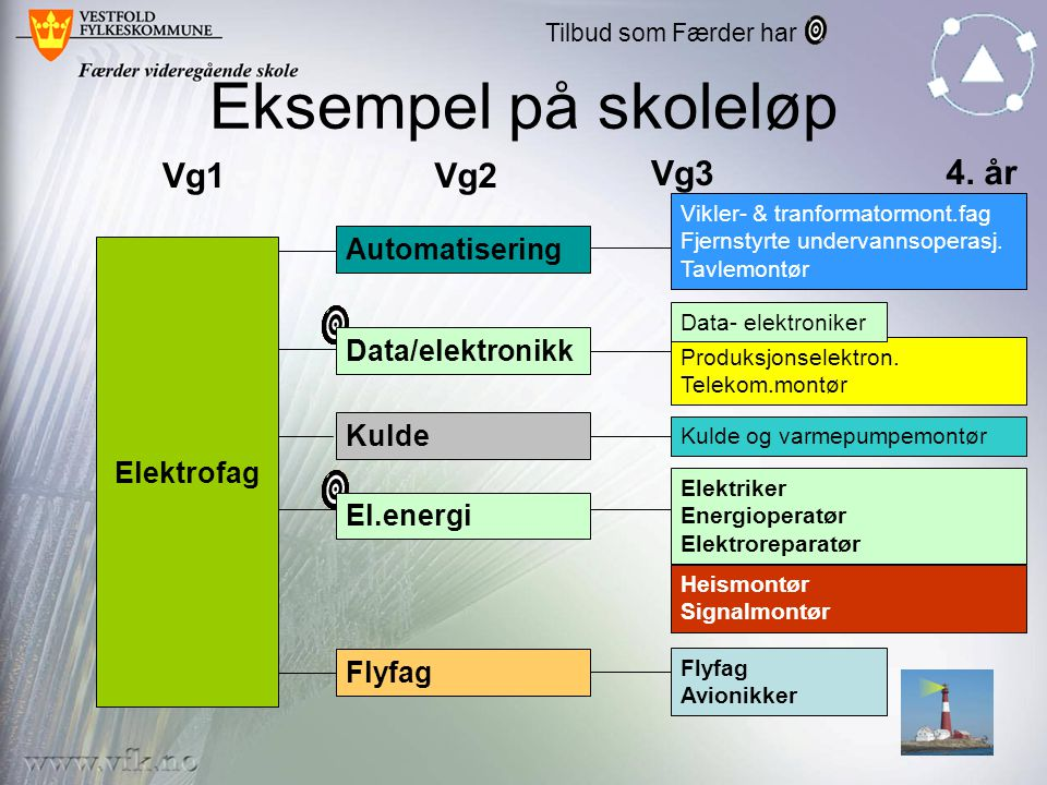 Eksempel på skoleløp Vg1 Vg2 Vg3 4. år Automatisering Data/elektronikk