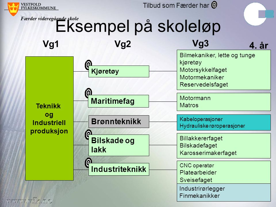 Eksempel på skoleløp Vg1 Vg2 Vg3 4. år Maritimefag Brønnteknikk