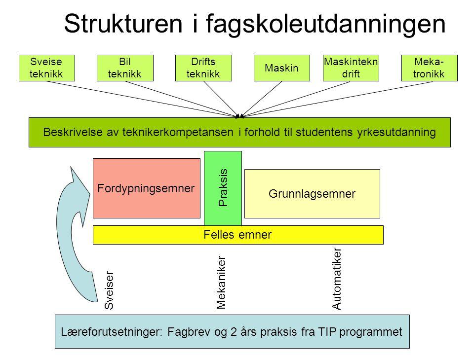 Læreforutsetninger: Fagbrev og 2 års praksis fra TIP programmet
