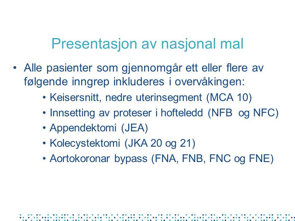 Presentasjon av nasjonal mal