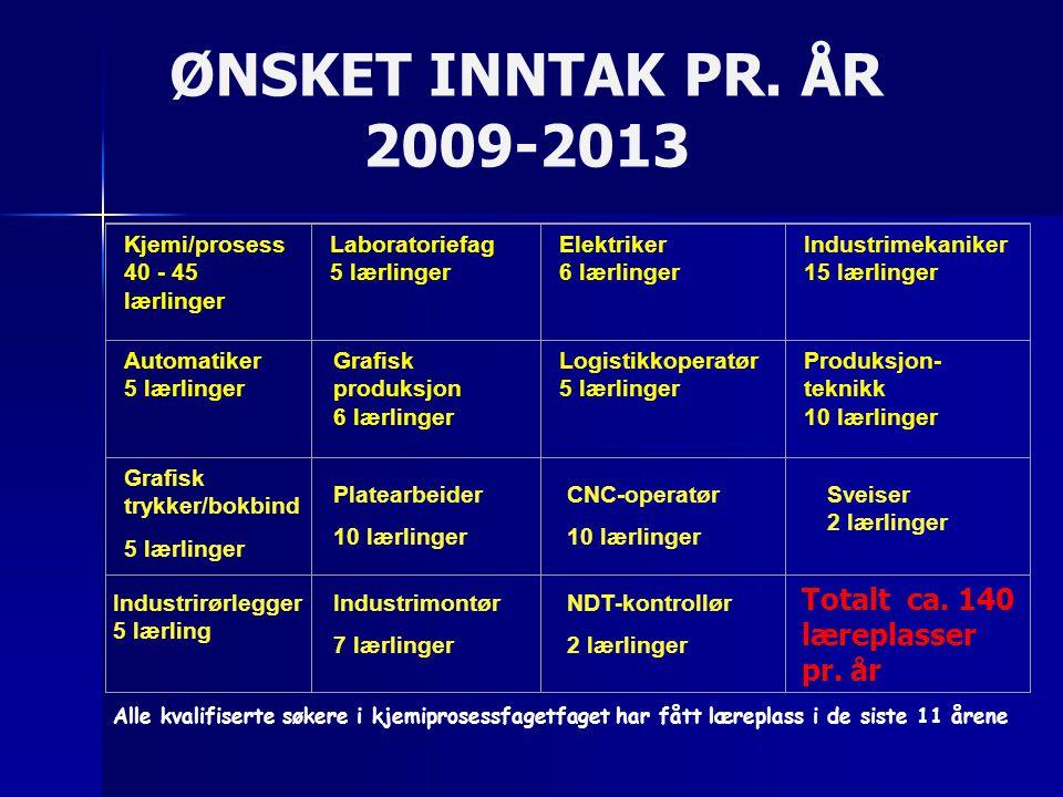 ØNSKET INNTAK PR. ÅR 2009-2013 Totalt ca. 140 læreplasser pr. år