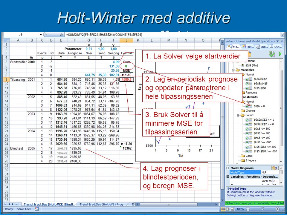 Holt-Winter med additive sesongeffekt