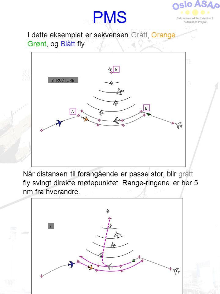 PMS I dette eksemplet er sekvensen Grått, Orange, Grønt, og Blått fly.