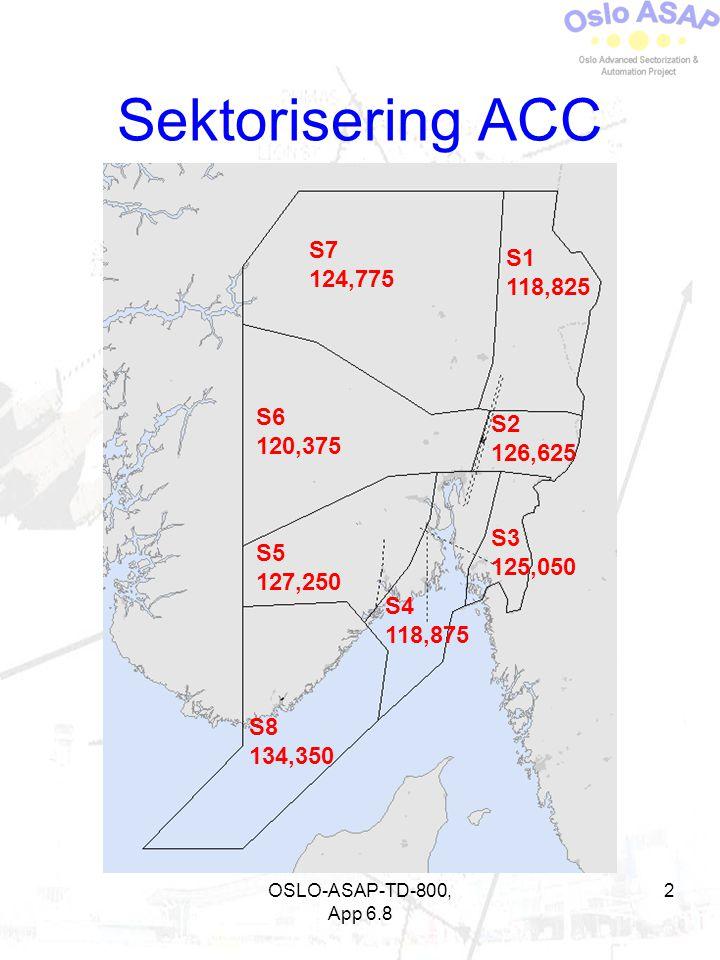 Sektorisering ACC S7 124,775 S1 118,825 S6 120,375 S2 126,625