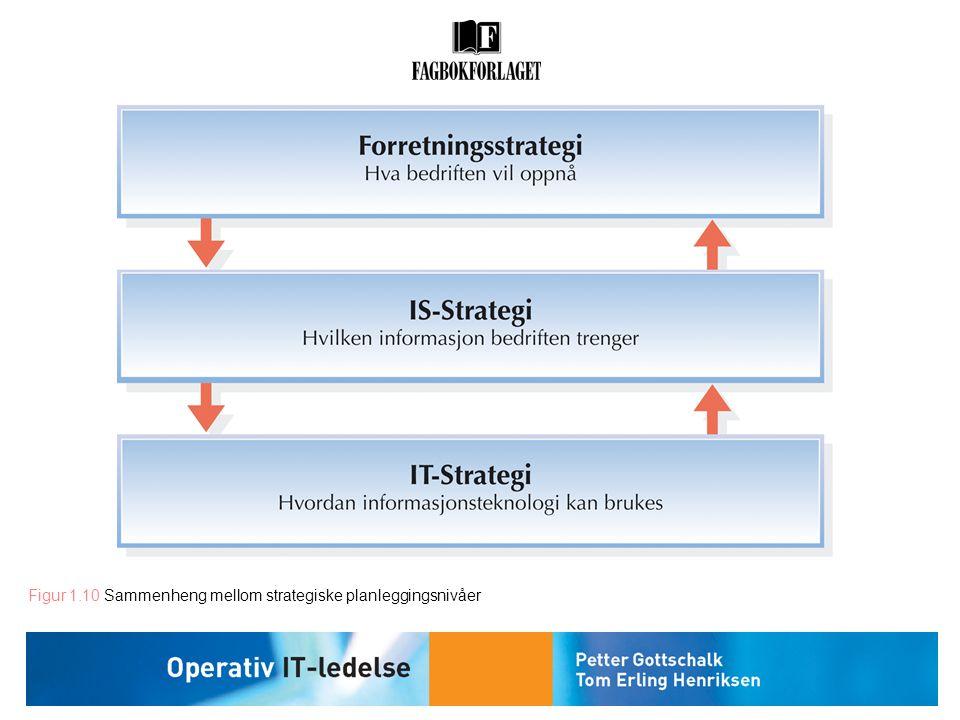 Figur 1.10 Sammenheng mellom strategiske planleggingsnivåer