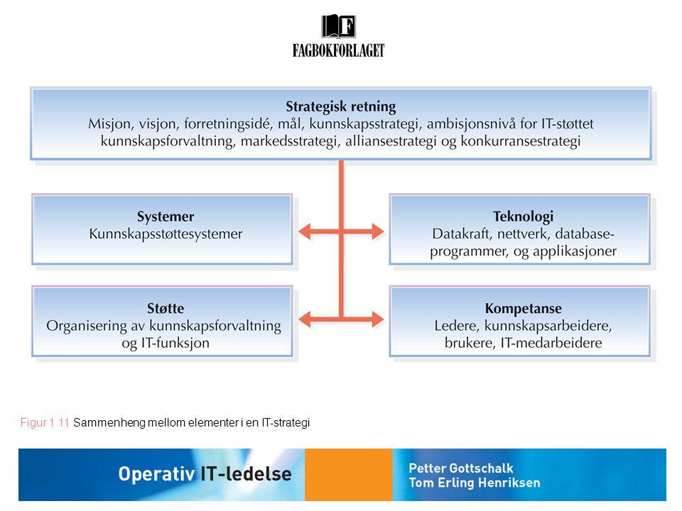 Figur 1.11 Sammenheng mellom elementer i en IT-strategi