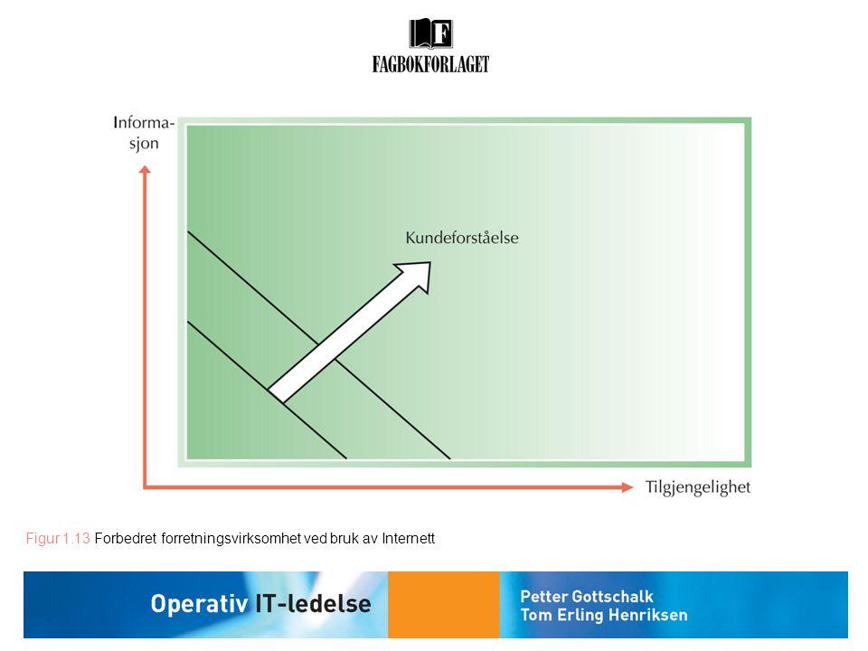 Figur 1.13 Forbedret forretningsvirksomhet ved bruk av Internett
