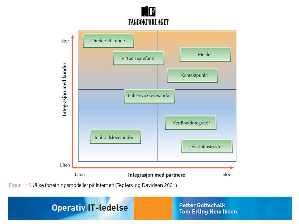 Figur 1.15 Ulike forretningsmodeller på Internett (Tepfers og Davidsen 2001)