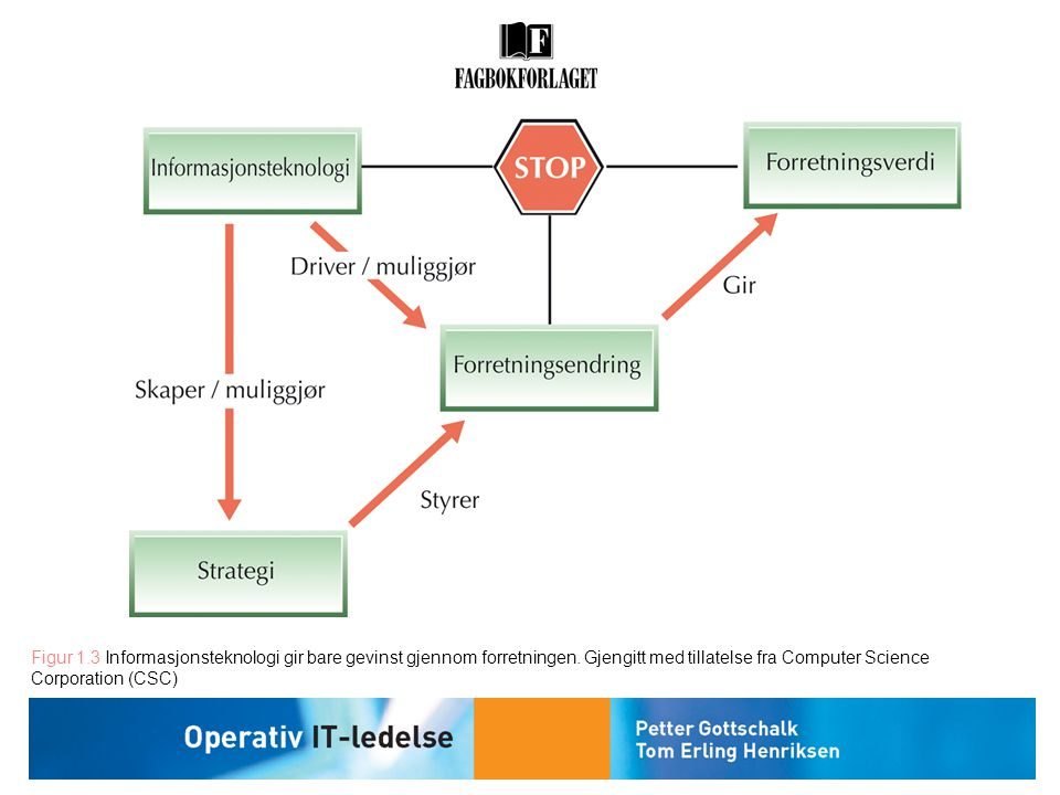 Figur 1. 3 Informasjonsteknologi gir bare gevinst gjennom forretningen