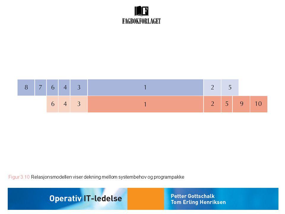 Figur 3.10 Relasjonsmodellen viser dekning mellom systembehov og programpakke