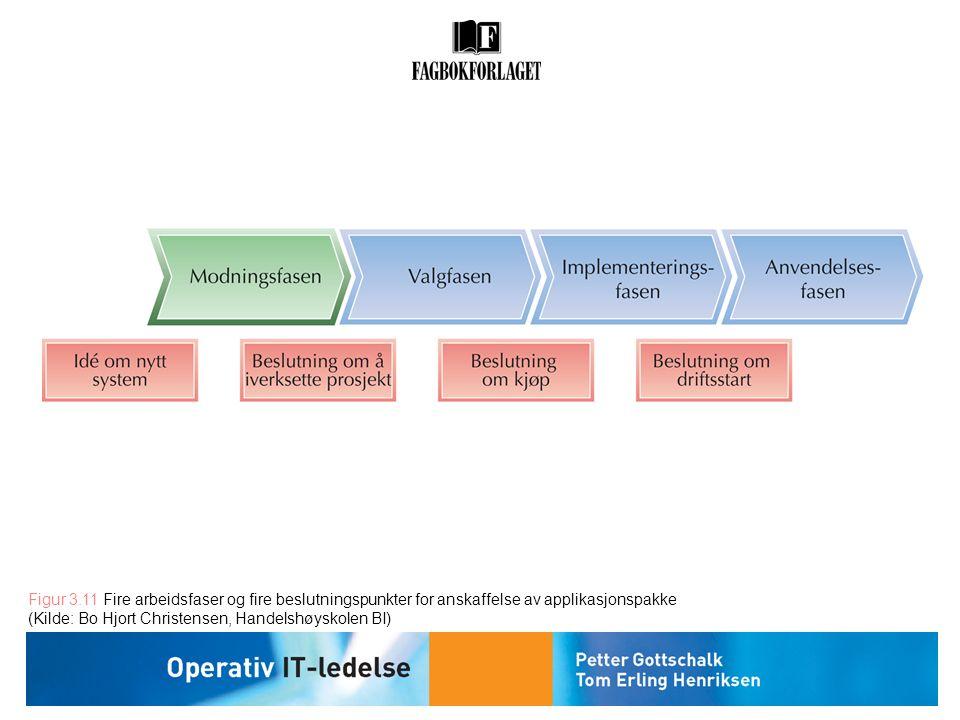 Figur 3.11 Fire arbeidsfaser og fire beslutningspunkter for anskaffelse av applikasjonspakke