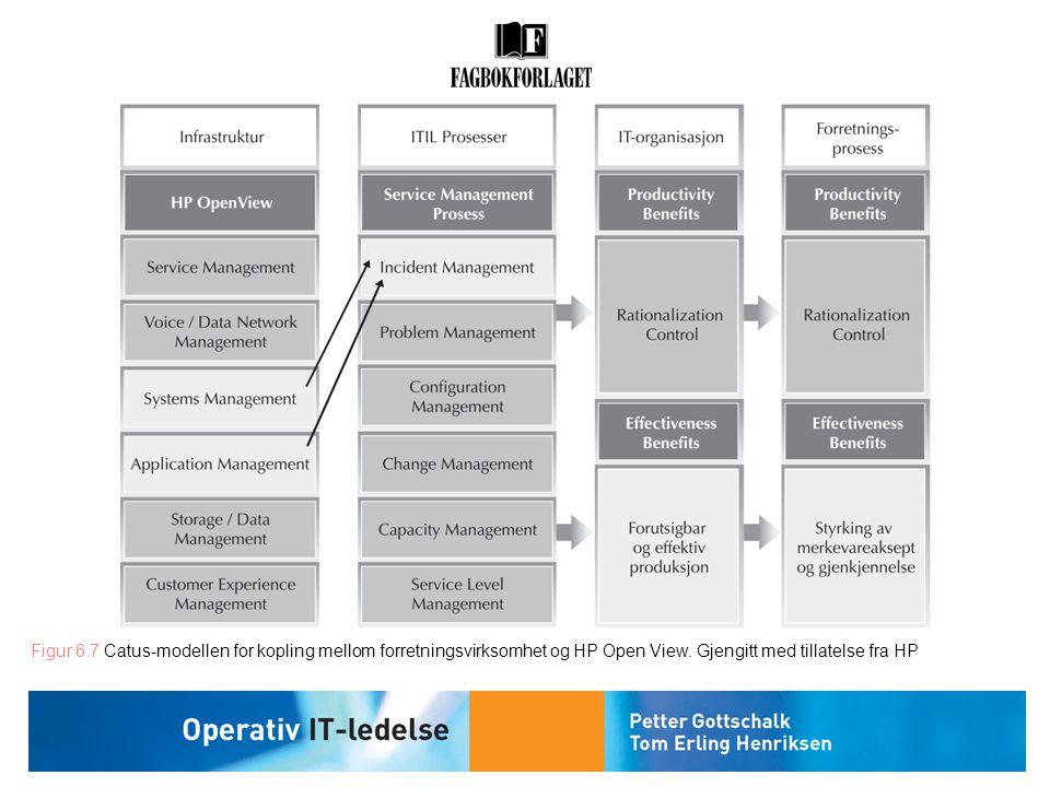 Figur 6.7 Catus-modellen for kopling mellom forretningsvirksomhet og HP Open View.