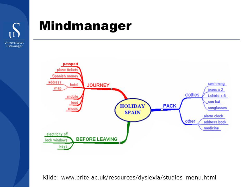 Mindmanager Kilde: www.brite.ac.uk/resources/dyslexia/studies_menu.html