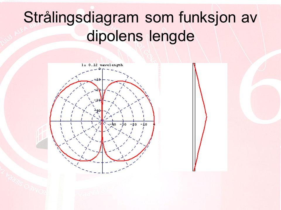 Strålingsdiagram som funksjon av dipolens lengde