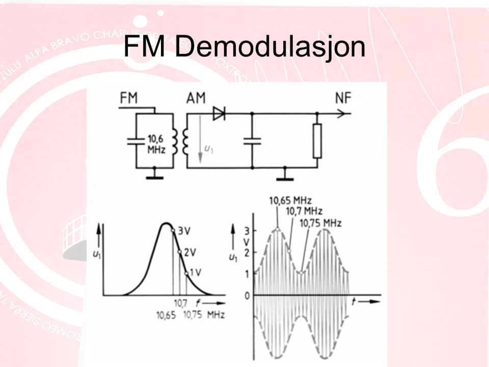 FM Demodulasjon